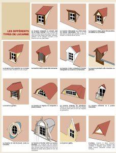 Les différentes sortes de lucarnes